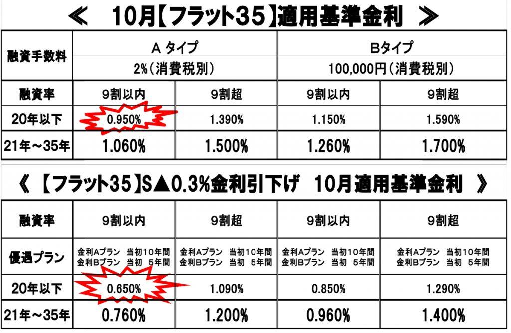 10%e6%9c%88%e9%87%91%e5%88%a9