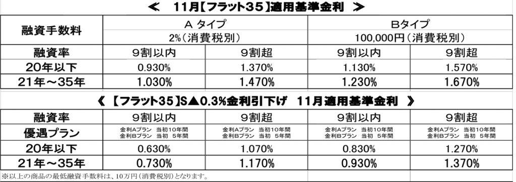 %e3%80%90%e6%a8%aa%e3%80%9128-11%e6%9c%88%e9%87%91%e5%88%a9