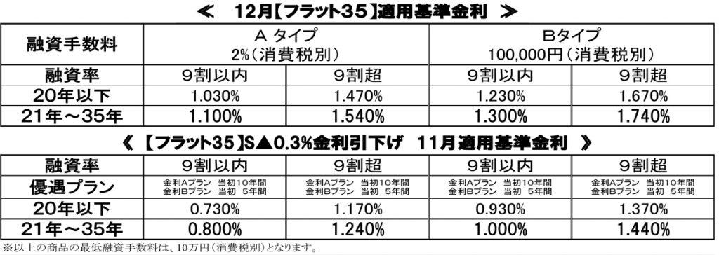 %e3%80%90%e6%a8%aa%e3%80%9128-12%e6%9c%88%e9%87%91%e5%88%a9